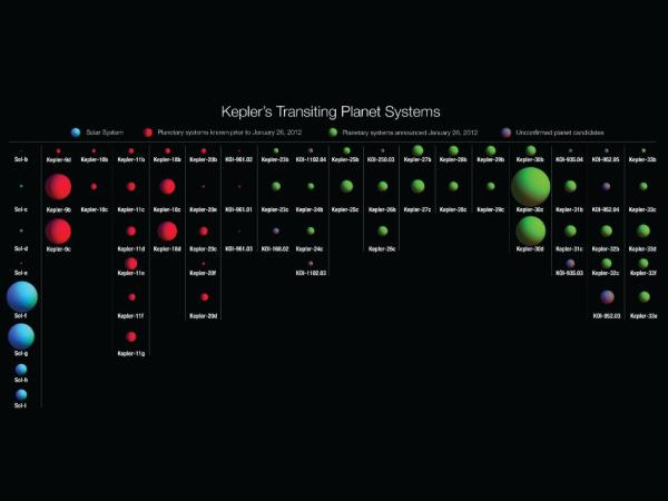 Kepler mission | Space oddities