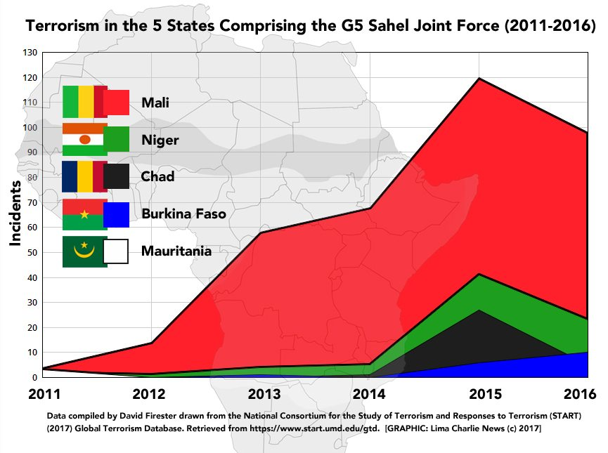 Image chart Terrorism in the 5 States Comprising the G5 Sahel Joint Force 2011-2016