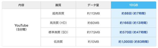 WiMAXで動画を見る際のデータ容量