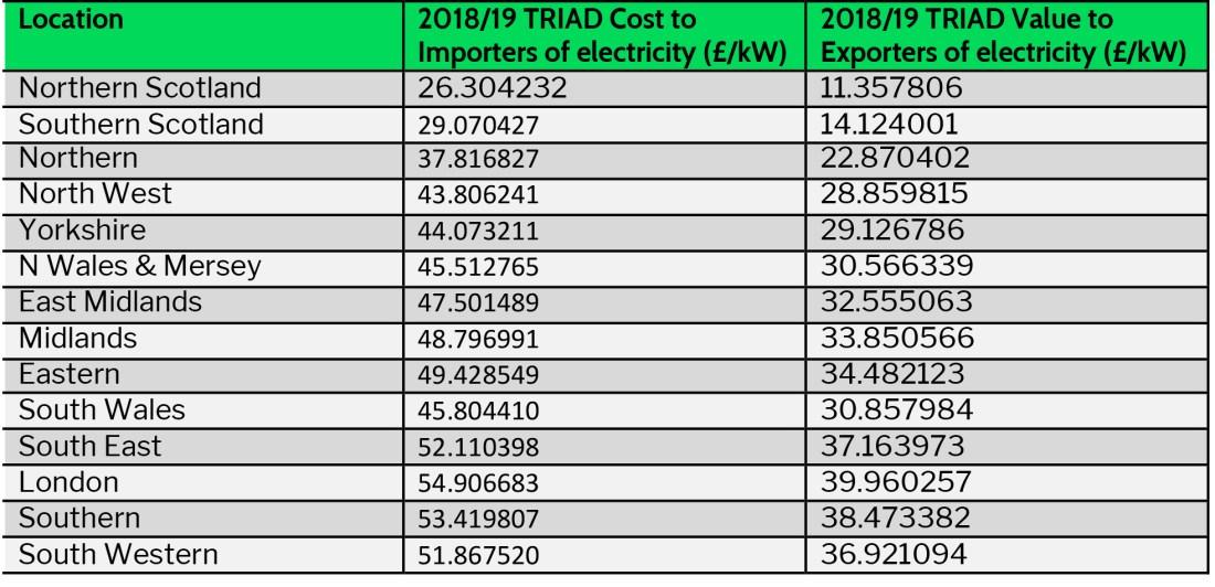 Locations & Triad Value