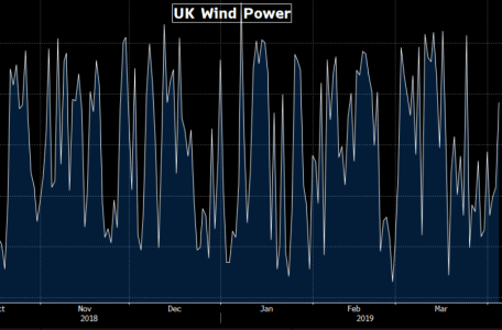 UK Wind Power