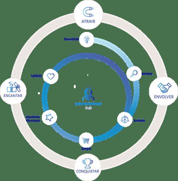automação de marketing,map, marketing automation platform