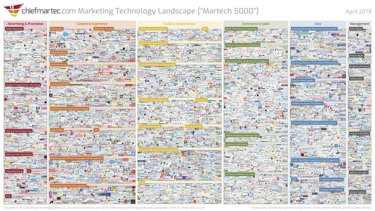 martech, landscape, marketing technologies, liminal