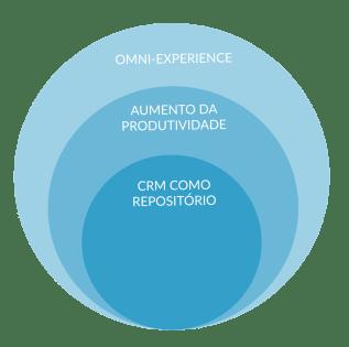 CRM, Customer Relationship Management, Tendências Marketing, Tendências 2019