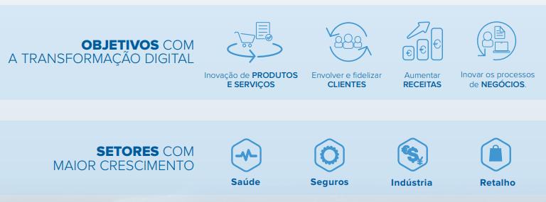 IDC, mercado digital em Portugal, investimento digital, investimento digital em Portugal, estudo IDC, transformação digital, transformação digital em Portugal, liminal