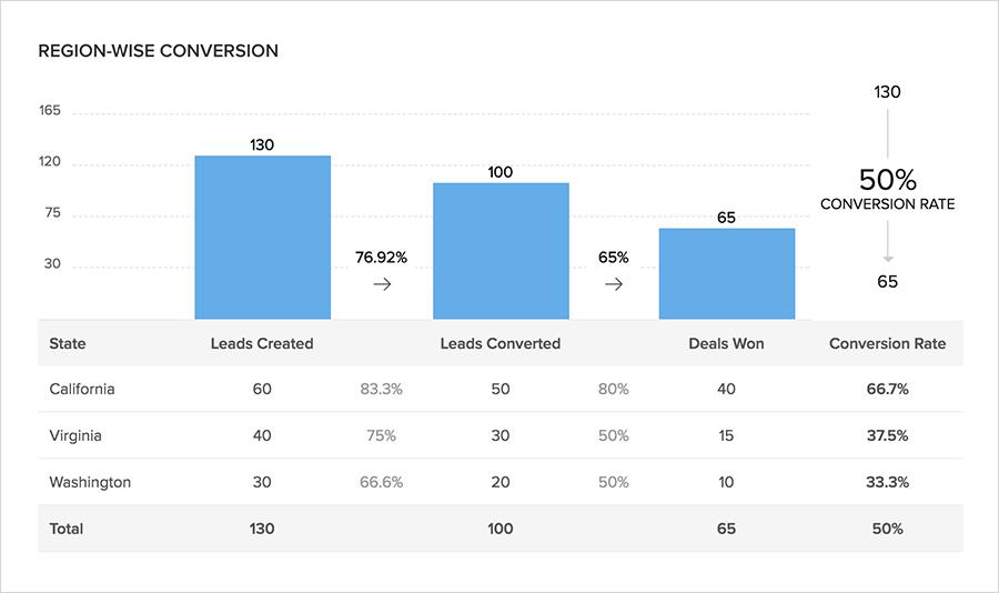 KPI de marketing e vendas, KPI marketing, KPI vendas, Zoho, Zoho CRM, Zoho Analytics