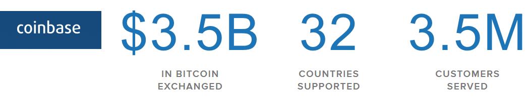 coinbase-statistics
