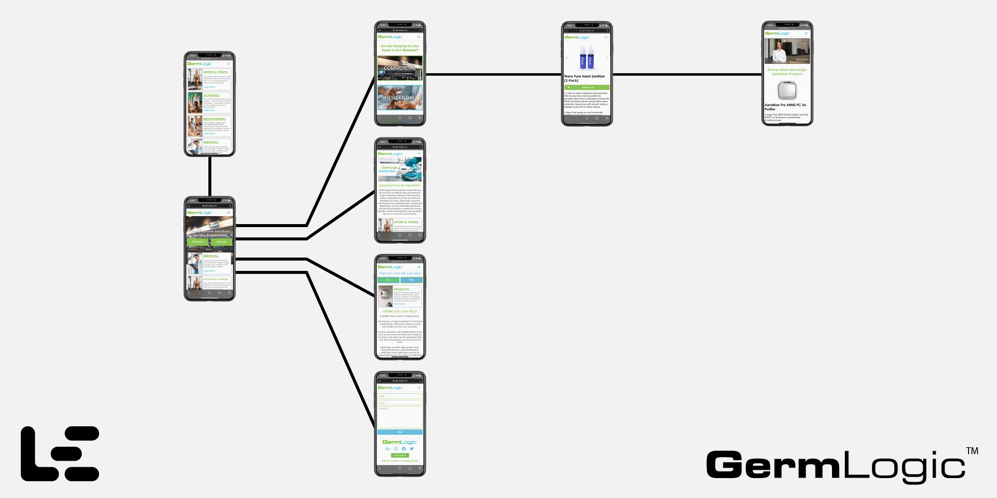 GermLogic Website Flow