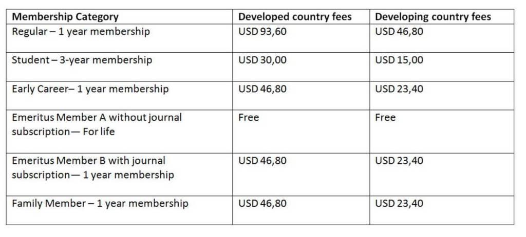 Fees by Membership Type