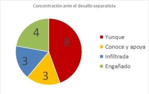 El Yunque y la concentración contra el desafío separatista.