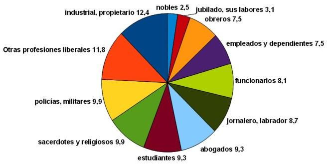 Asesinados en Vallecas, por profesión.