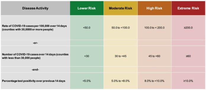 Oregon COVID-19 Disease Metrics