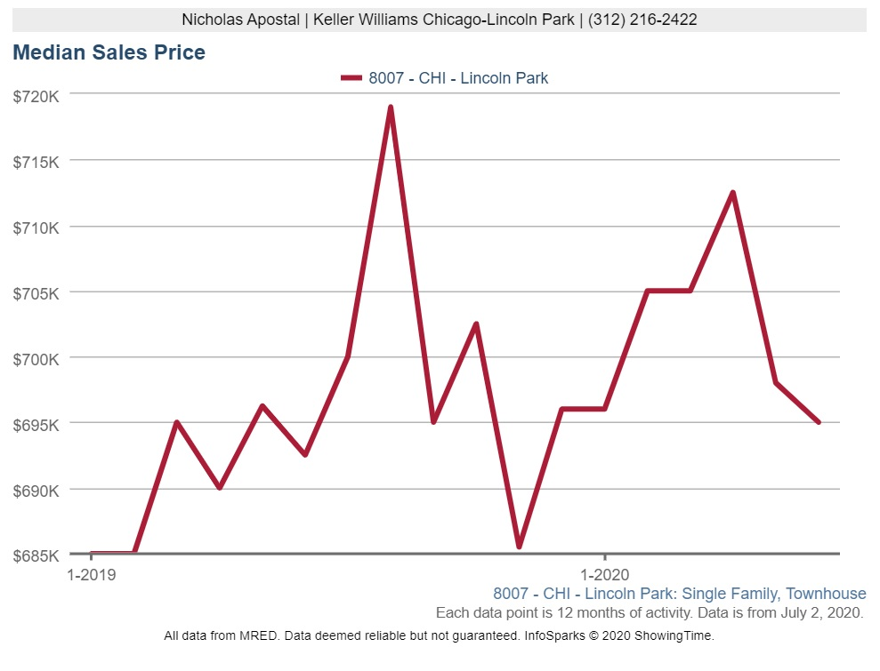Median Townhome Sales Prices Fall in Lincoln Park