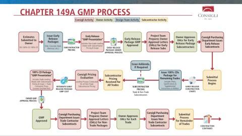 Flow Chart of Guaranteed Maximum Price Process