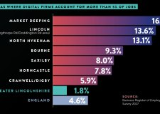 Lincolnshire digital sector worth almost £1bn