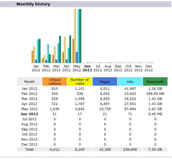 May 2012 Final Stats