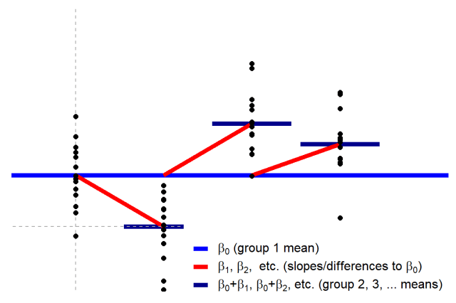 Common statistical tests are linear models (or: how to teach stats)