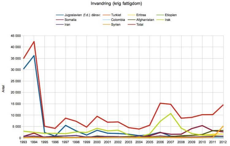 invandring-krig-fattigdom