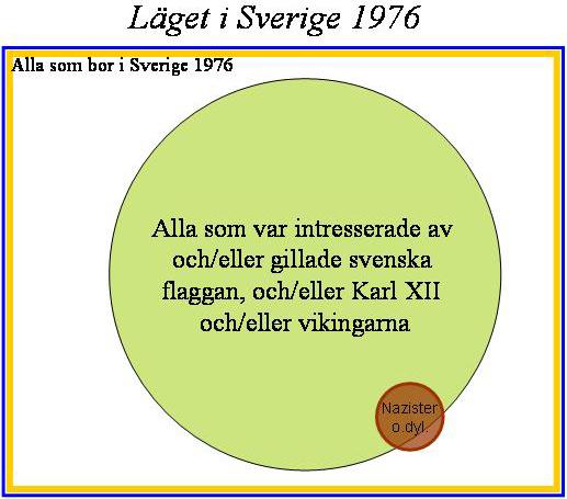 Sverige-1976