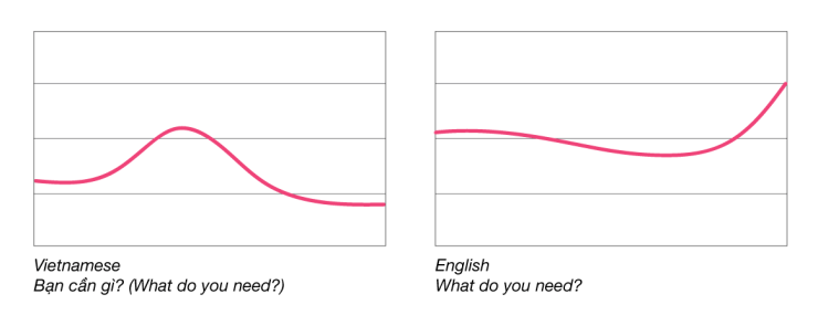 Sound-graph