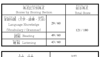How I'm studying for JLPT N3 – Lindie Botes