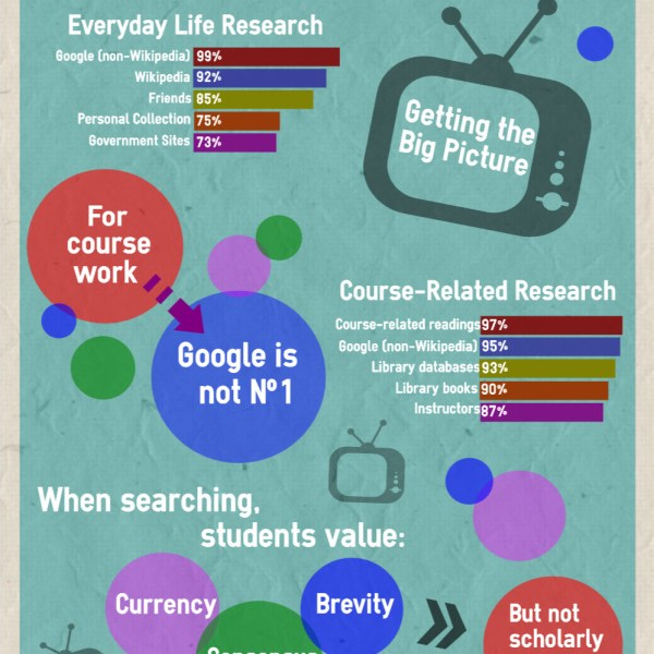 How college students seek information infographic.