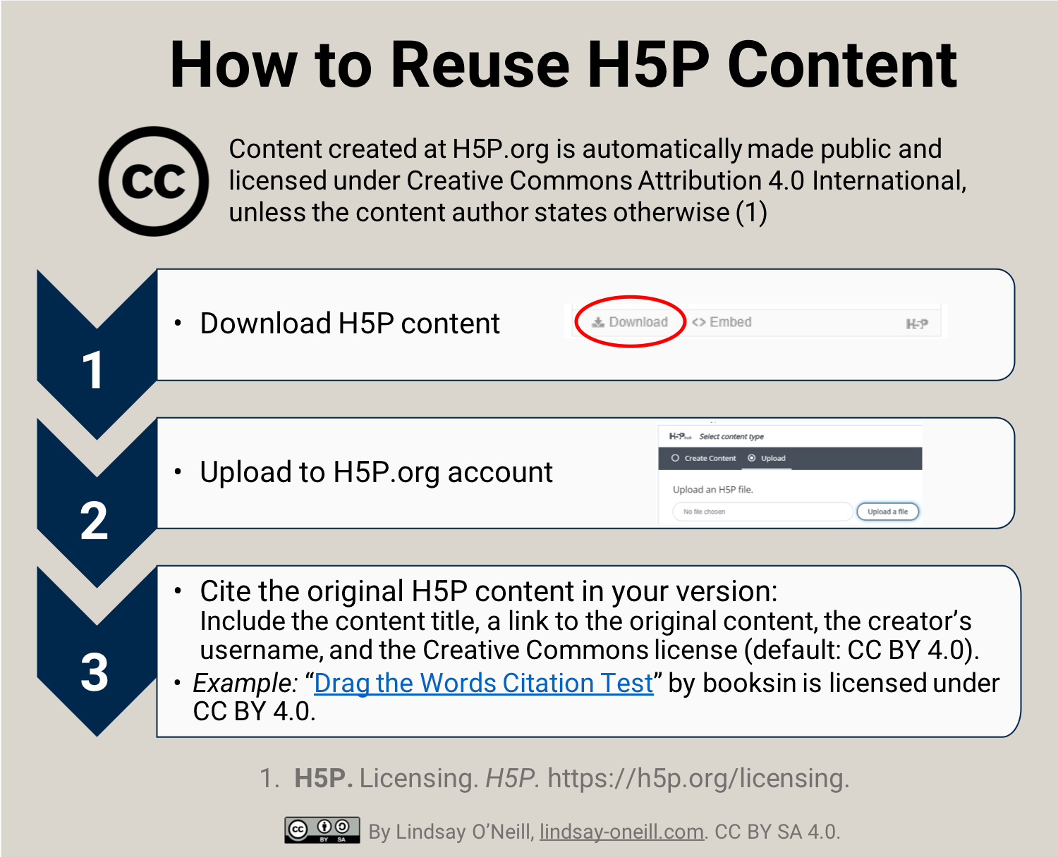 ALA Poster Teaser Infographic: How to Reuse H5P Content