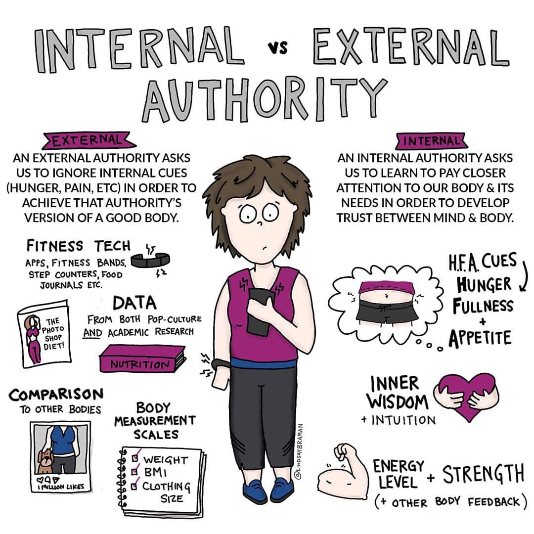 Intuitive Eating Infographic Internal Vs External