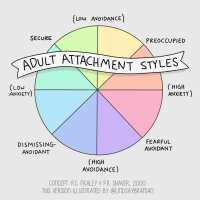 Adult Attachment Styles - Illustrated Spectrum