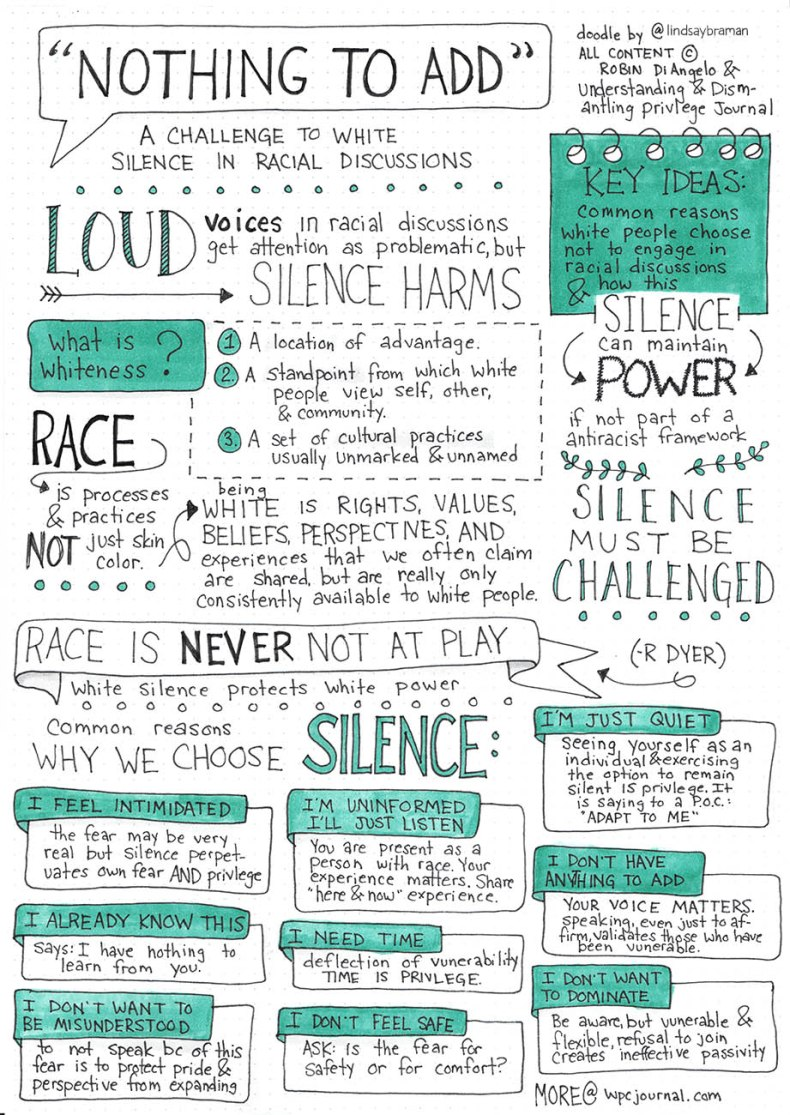 A sketchnote by Lindsay Braman of an article on white silence by Robin Diangelo