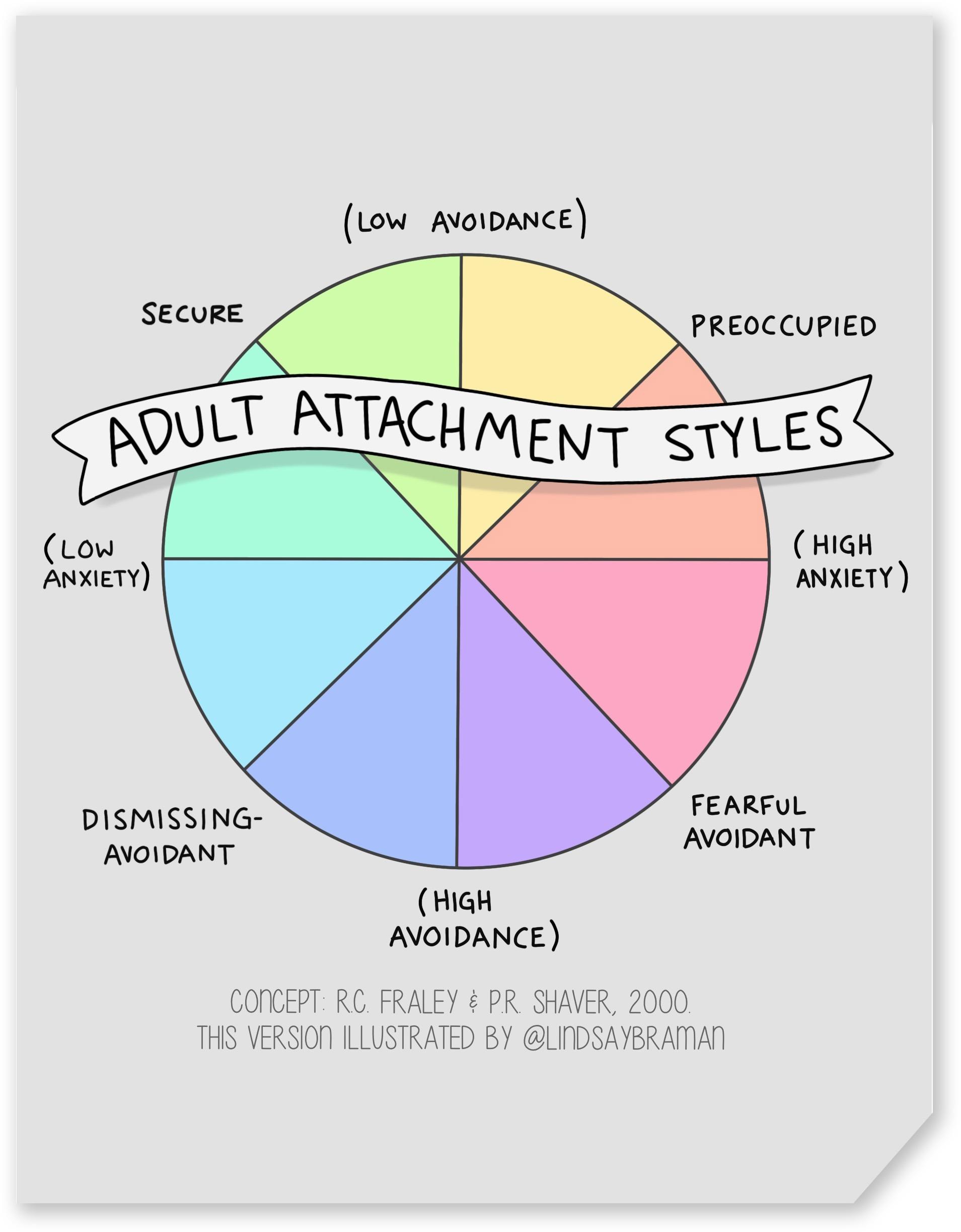 Attachment Archives