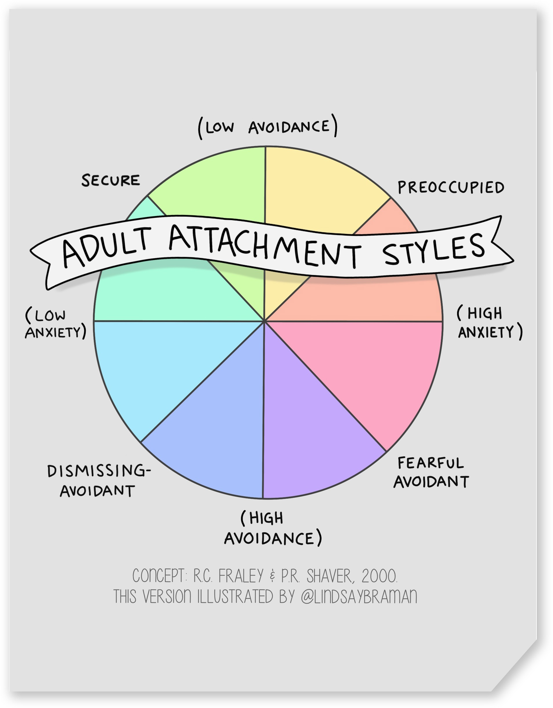 Adult attachment style