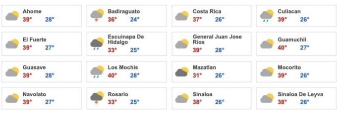 Meteored.mx's extended forecast for the main Sinaloa today, August 28, 2021