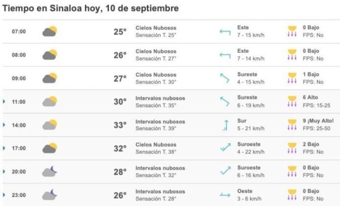 Weather: Showers and large clouds are forecast for Sinaloa today