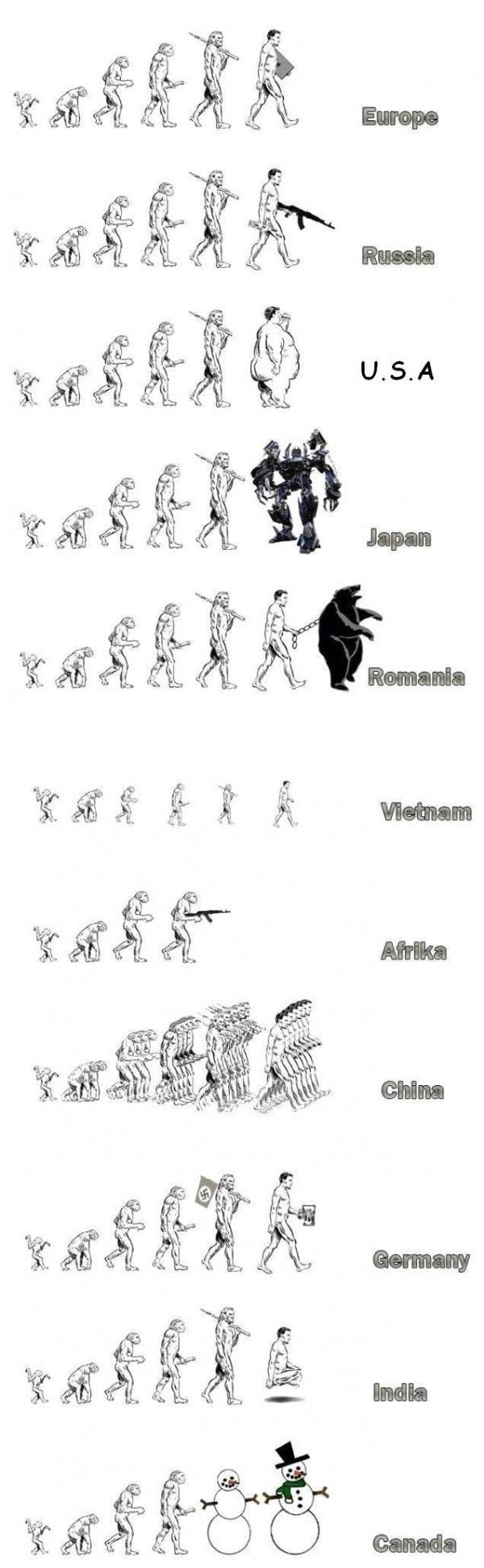 Η εξέλιξη του ανθρώπου7