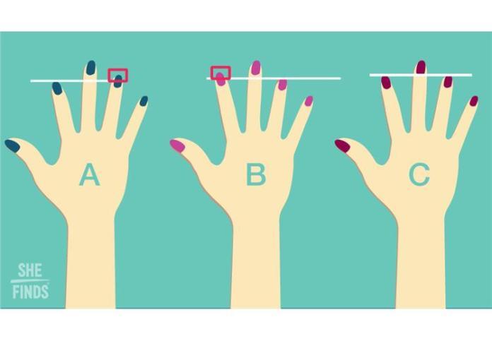 δακτυλα των χεριων