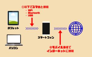 LINEモバイル テザリング