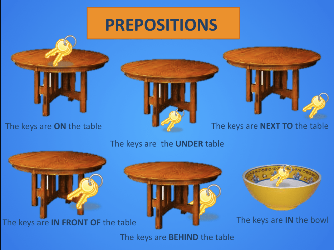 Prepositions Of Place Exercises With Under In On Above