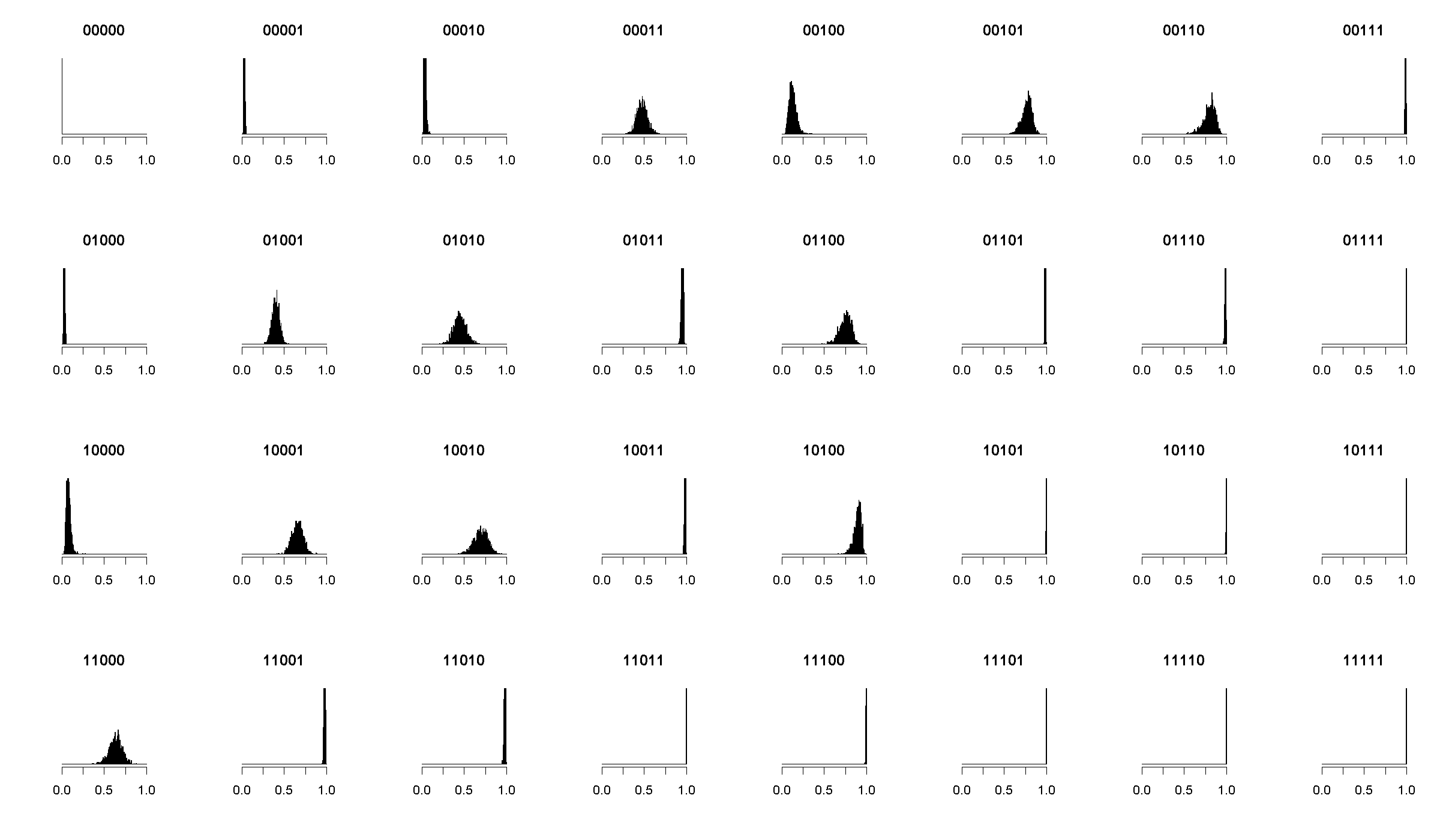 Posterior Category Densities on the Same Scale