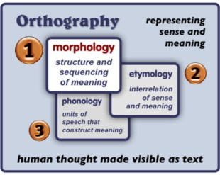 Concept model of English Orthography