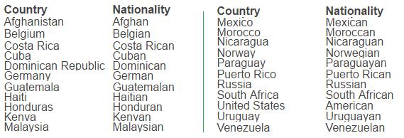 Where are you from - национальности, заканчивающиеся на an