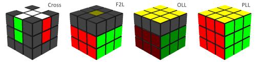 названия этапов сборки кубика Cross, F2L, OLL, PLL