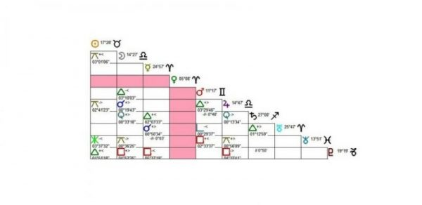 planeta-sem-aspecto-mapa-astral-astrologia