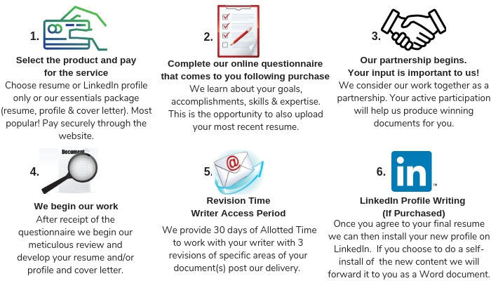 Select the product and pay for the service Choose resume only, LinkedIn profile only or our essentials package (resume, profile & cover letter). Most popular!Pay securely through the website. (7)