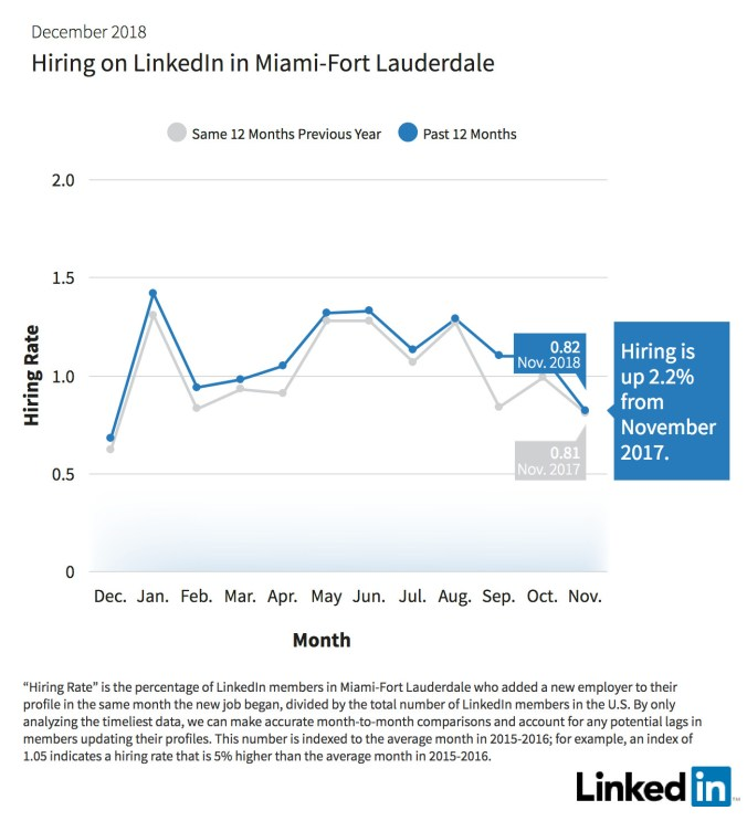 Hiring-On-LinkedIn-Miami_Fort_Lauderdale-Office