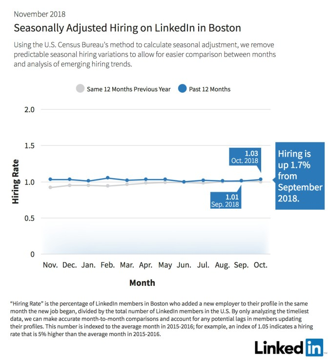 Seasonally-Adjusted-Hiring-On-LinkedIn-Boston.jpg