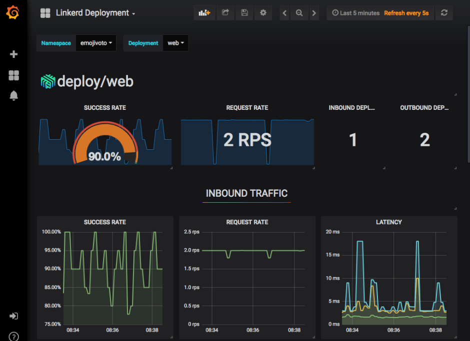 Linkerd Grafana dashboard