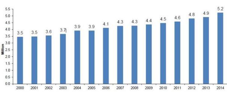 2014 UK business stats
