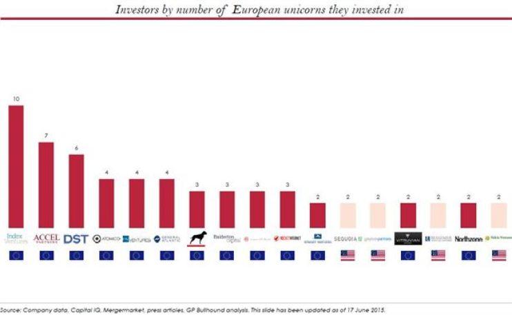 unicorn investors