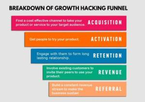 Growth Hacking Strategies For Brands